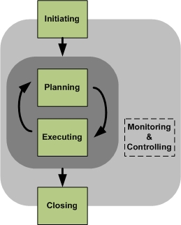 07i.Project Lifecycle v2