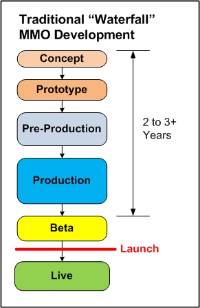 Production mmo tidbits for Waterfall development strategy