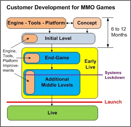 2 Customer Development for MMO Games